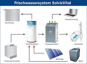SolvisVital das System