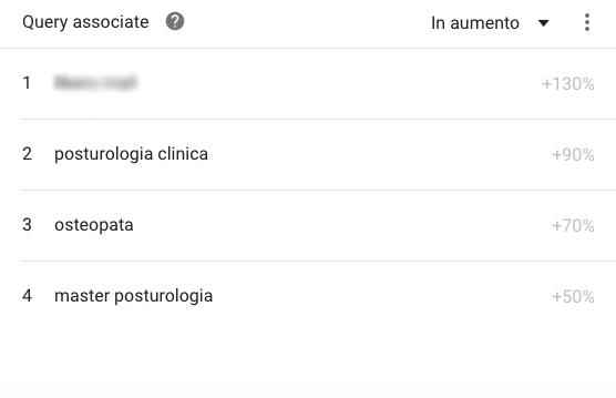 Grafico andamento parola chiave posturologia clinica