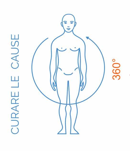 La posturologia per curare le cause a 360 gradi