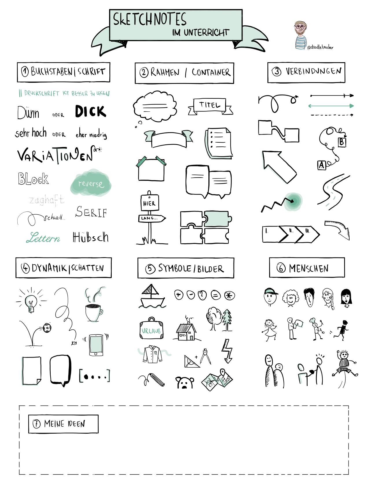 Templates Fur Sketchnotes Und Visualisierungen 8