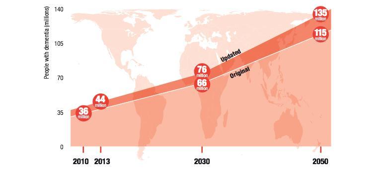 Alzheimer et démence : 135 millions de malades d'ici 2050