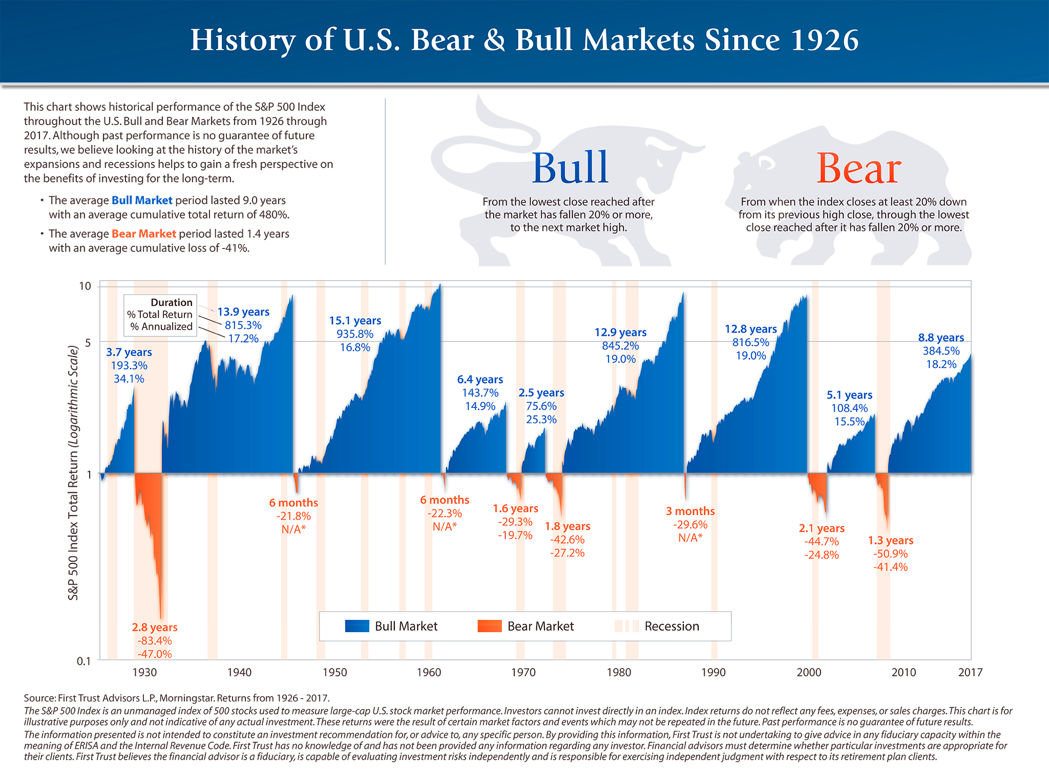 Bulls and Bears markets by data of Standard & Poors 500