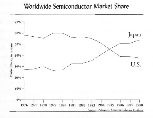 Market share of US and Japan during the 1980s in production of chips