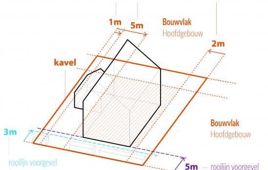 Nieuwbouwproject Kavels gemeente Zwolle te Zwolle
