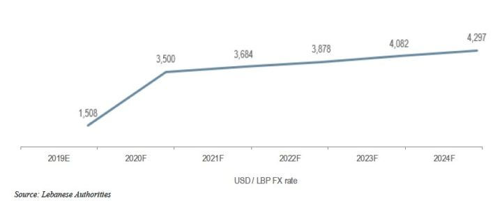 Projected Value of Lebanese Pound according to the FRP