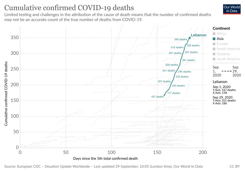 COVID-19 Deaths Lebanon (Short)