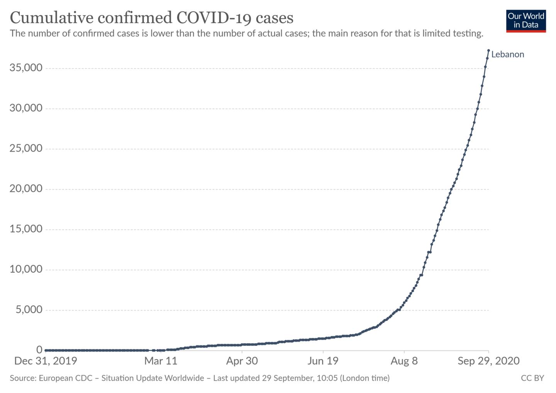 COVID-19 Cases Lebanon