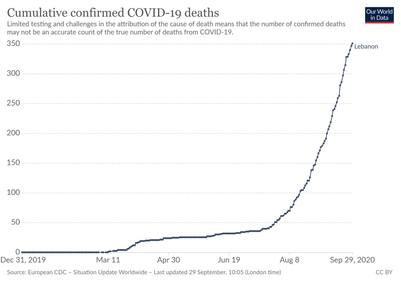 COVID-19 Deaths Lebanon