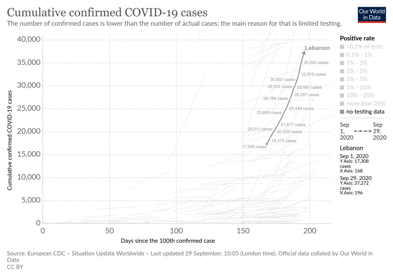 COVID-19 Cases Lebanon (Short)