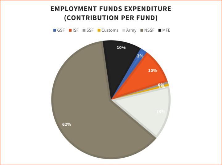 ari-lebanon-healthcare-employment-funds-expenditures