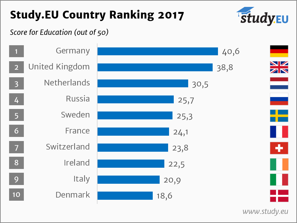 Study.EU Country Ranking - Education