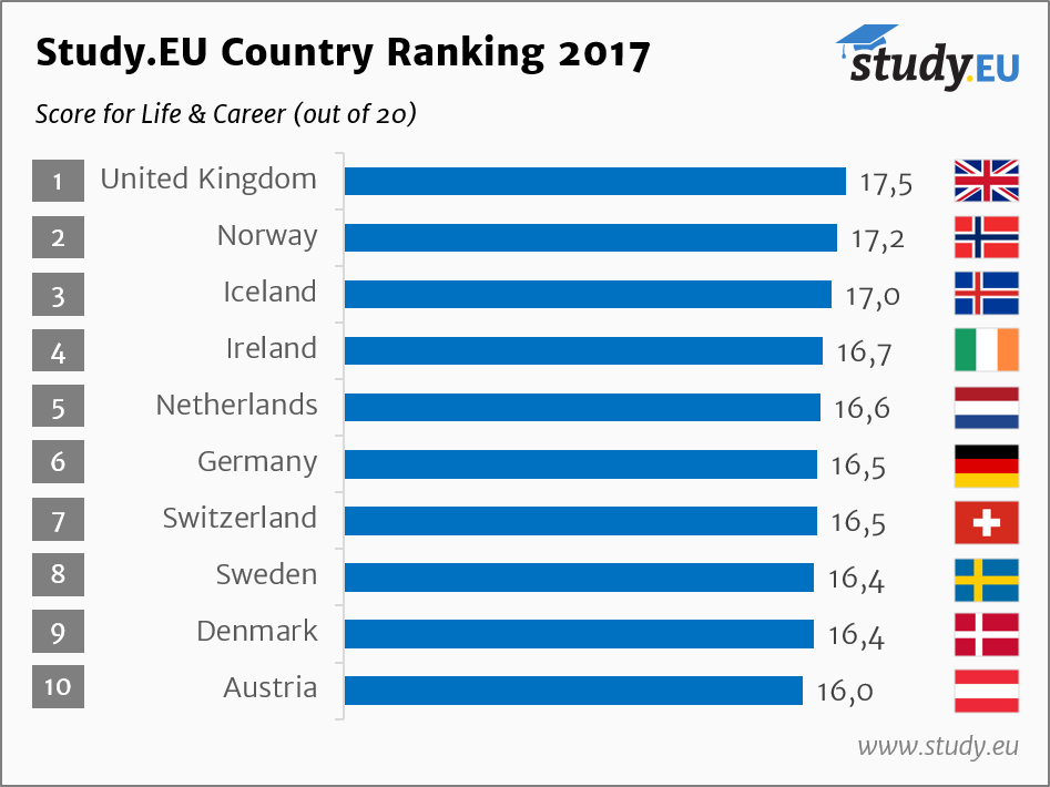Study.EU Country Ranking - Life & Career
