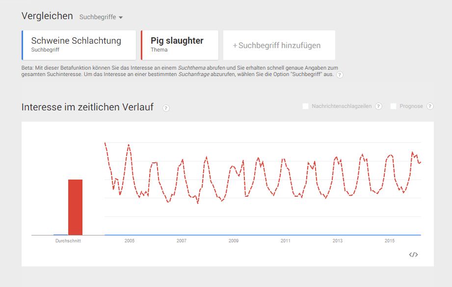 GoogleTrends_slaughter_schlachtung.PNG
