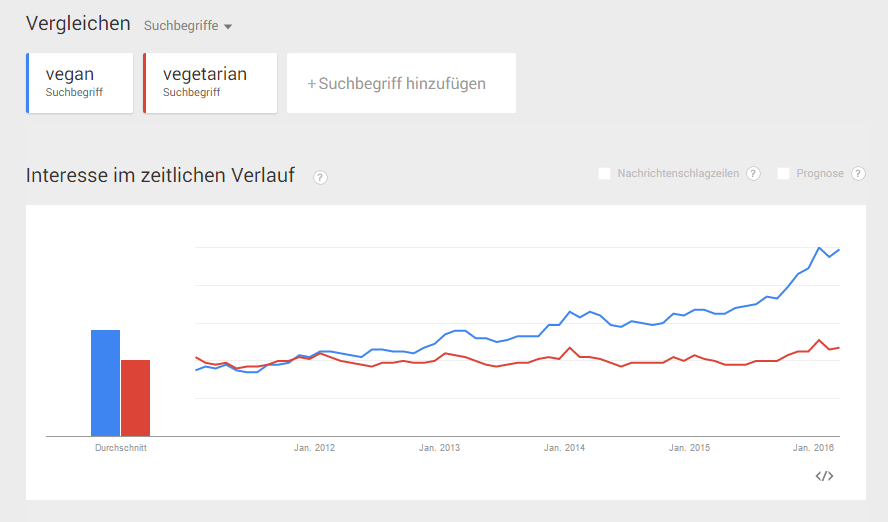 GoogleTrends_Vegan.PNG