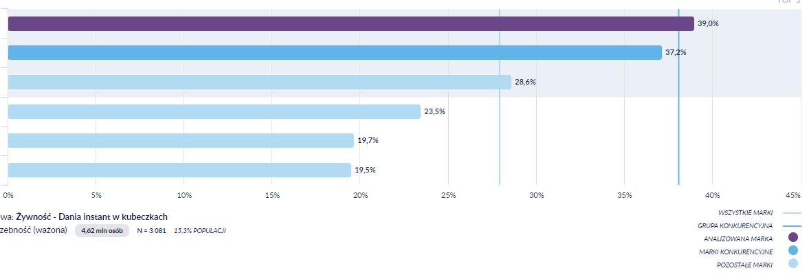 średnia wyników dla wszystkich marek - benchmark