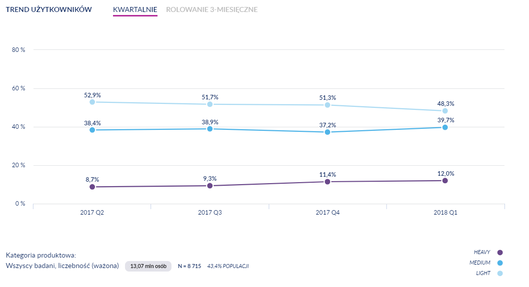 trend użytkowników - wykres