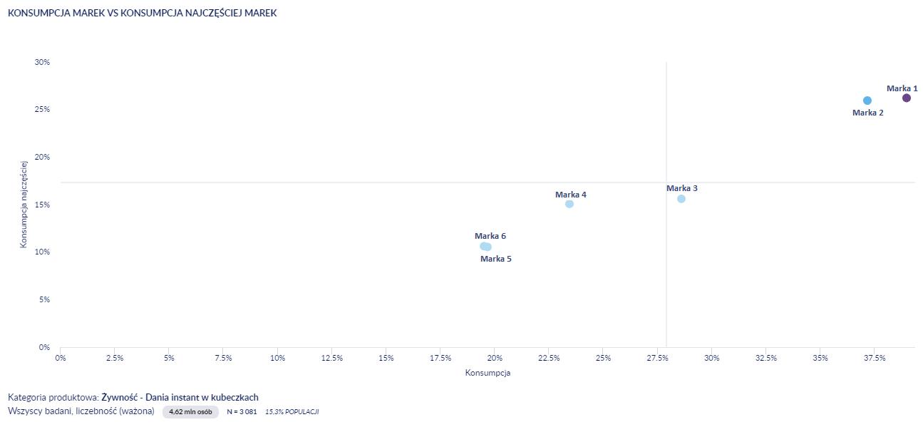 pozycja marek w kategorii - wykres