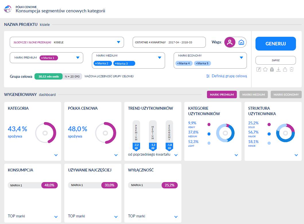 konsumpcja segmentów cenowych kategorii - dashboard