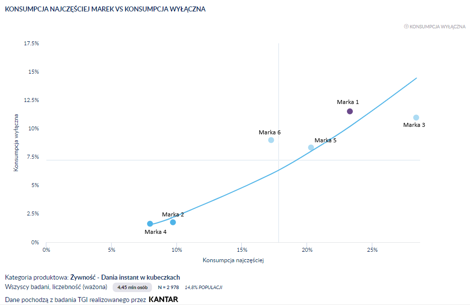pozycja marek w kategorii / wyłączność- wykres