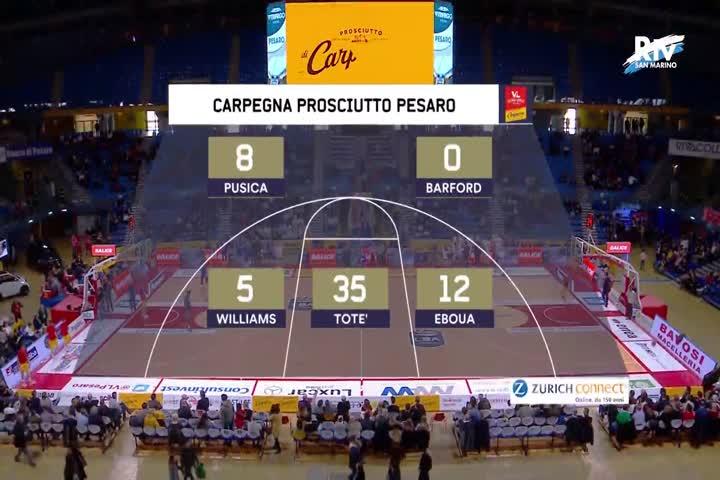 Carpegna Prosciutto Basket Pesaro - Brindisi Happy Casa 77-103