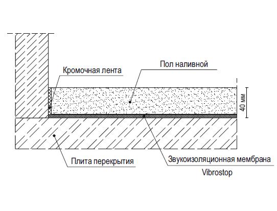 Звукоизоляционная мембрана Vibrostop для плавающих полов - изображение 2 - интернет-магазин tricolor.com.ua