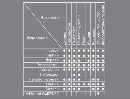 Клей монтажный A4Sound GP для акустических материалов эластичный - изображение 3 - интернет-магазин tricolor.com.ua