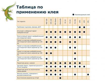 Клей паркетный Bostik MSP 200 влагоустойчивый универсальный - изображение 2 - интернет-магазин tricolor.com.ua