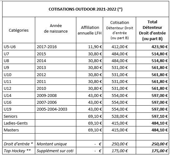 Cotisations 2021-2022