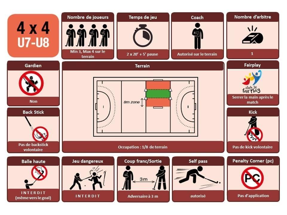 Règles simplifiées outdoor U7-U8