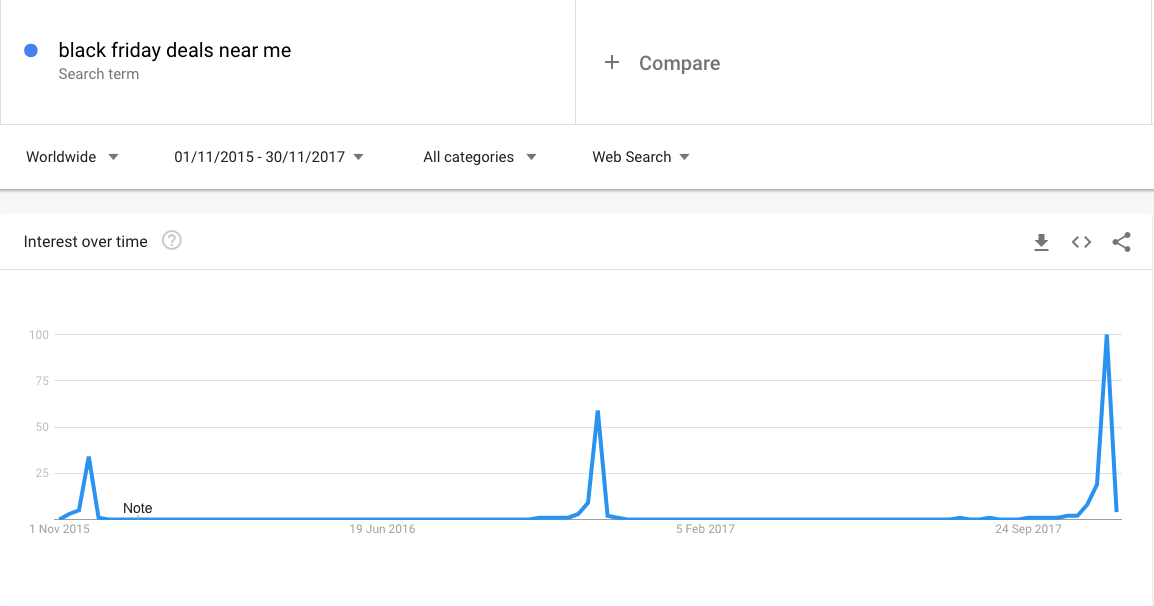 Google Trends showing increase of search term 'black friday deals near me' from 2015 to 2017