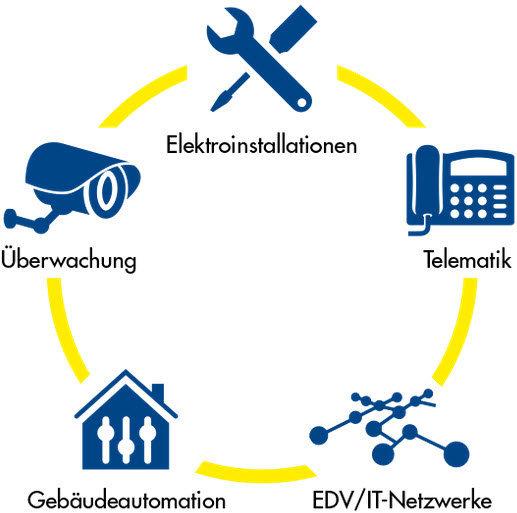 Elektro Akermann AG