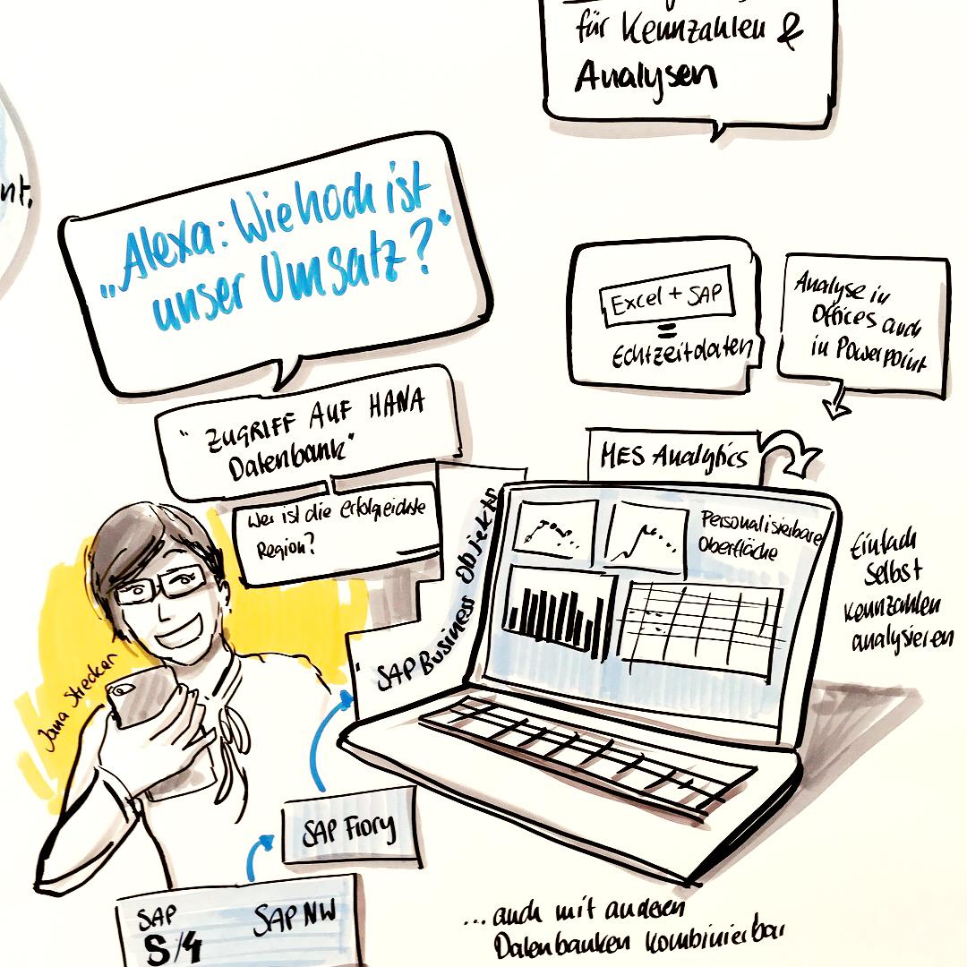Sandra Schulze - Graphic Recording