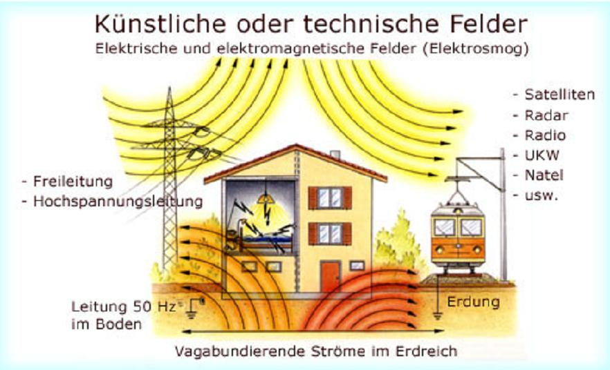 Institut für Erdstrahlen und Elektrosmog