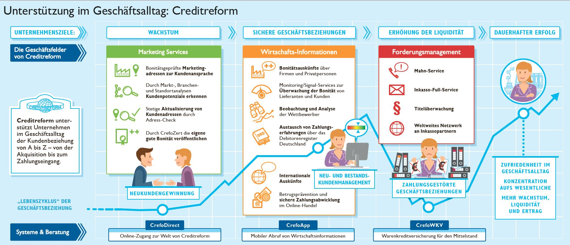 Foto de Creditreform Saarbrücken Dr. Uthoff KG