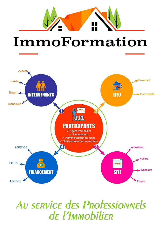 ImmoFormation