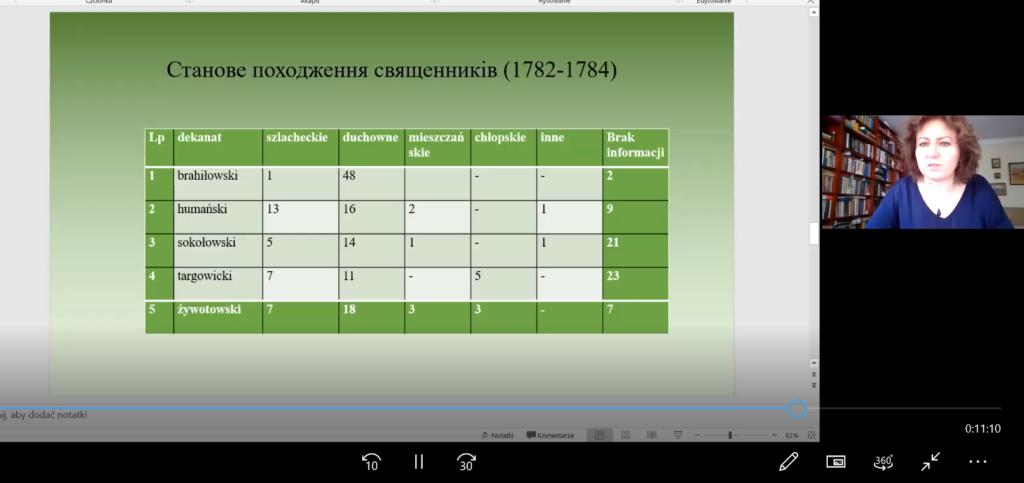 Професор Ірена Водзяновська презентувала в УКУ книгу про Унійну Церкву на Правобережній Україні другої половини XVIII ст.