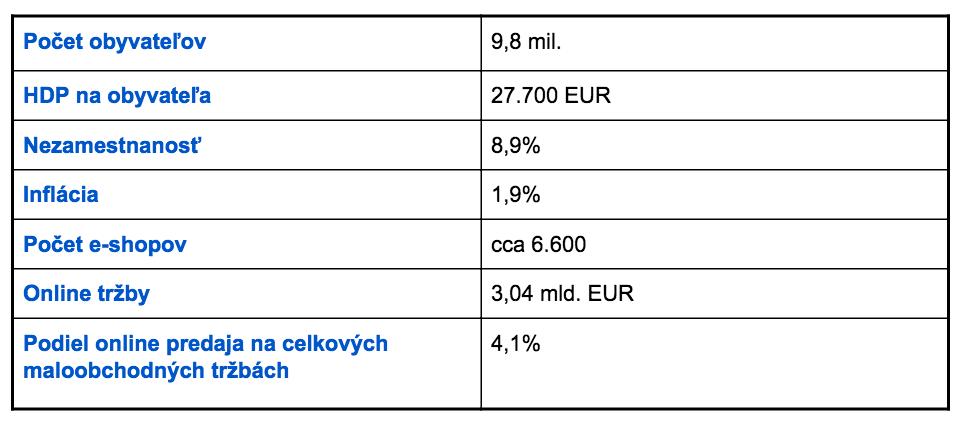Makroekonomické dáta k expanzii e-shopu do Maďarska