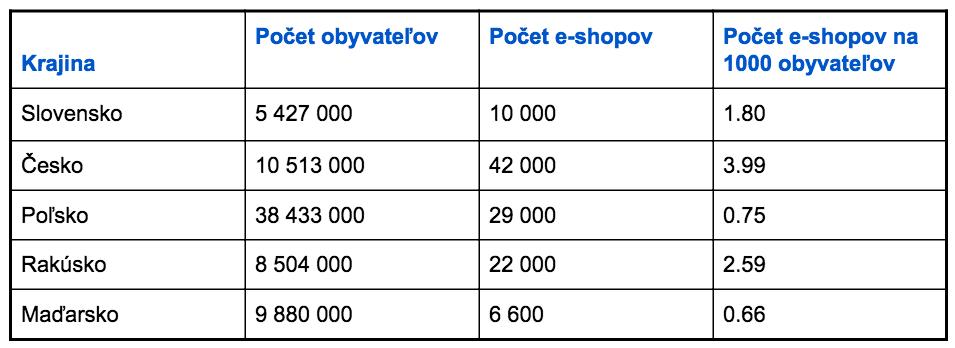 Porovnanie počtu e-shopov na obyvateľa Slovensko, Česko, Poľsko, Rakúsko a Maďarsko