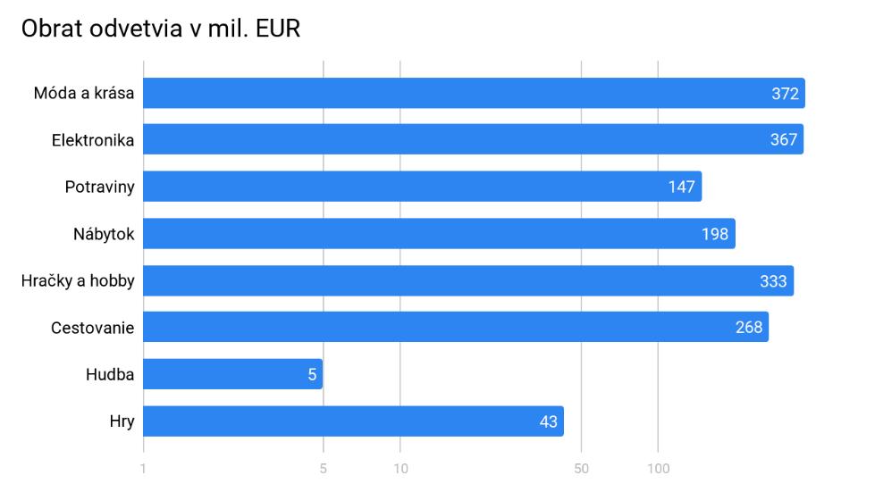 Obrat podľa jednotlivých odvetví e-commerce v Maďarsku