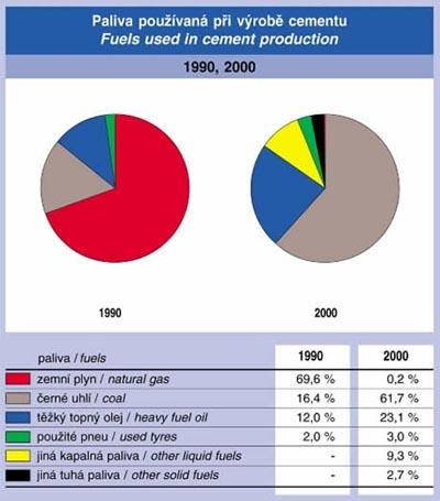 Paliva používaná při výrobě cementu