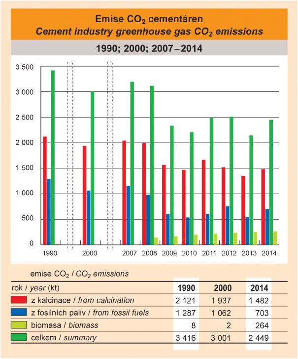 Emise CO<sub>2</sub> cementáren