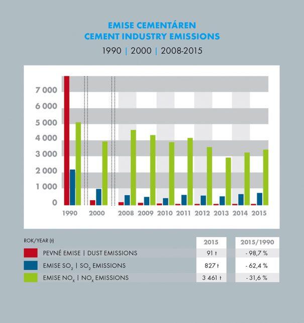 Emise cementáren