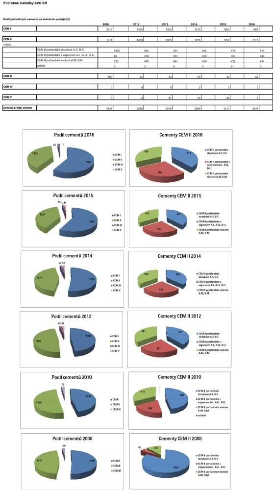 Podíl cementů na domácím prodeji 2008 – 2016