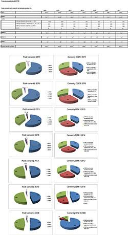 Podíl cementů na domácím prodeji 2008 – 2017