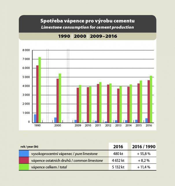 Spotřeba vápence pro výrobu cementu