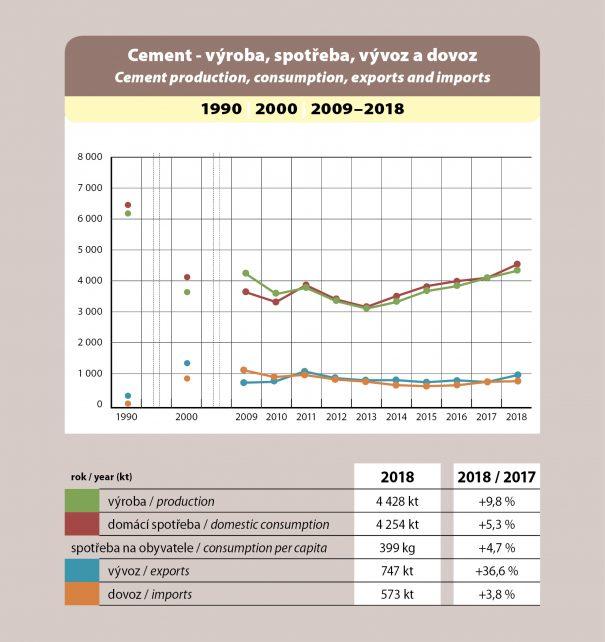 Cement - výroba, spotřeba, vývoz a dovoz