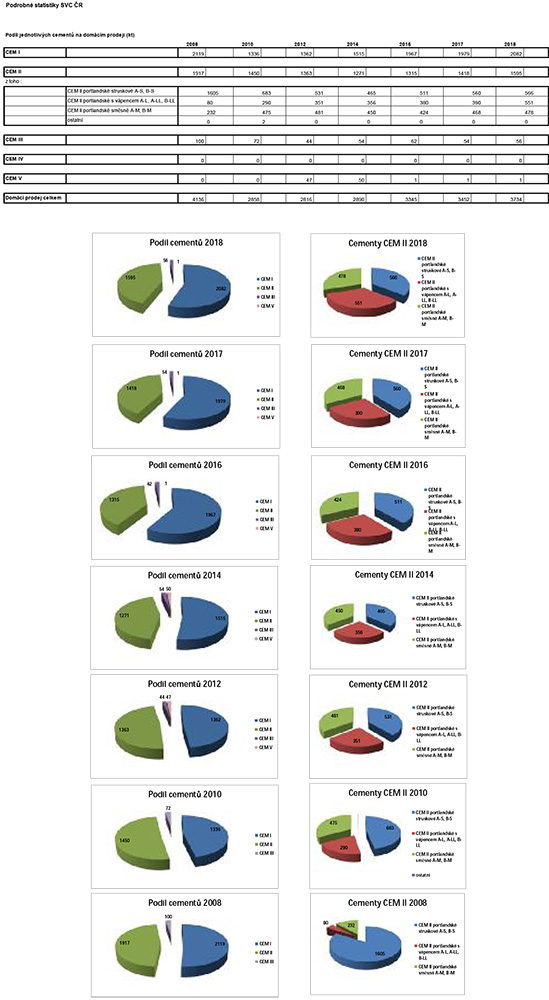 Podíl cementů na domácím prodeji 2008 – 2018