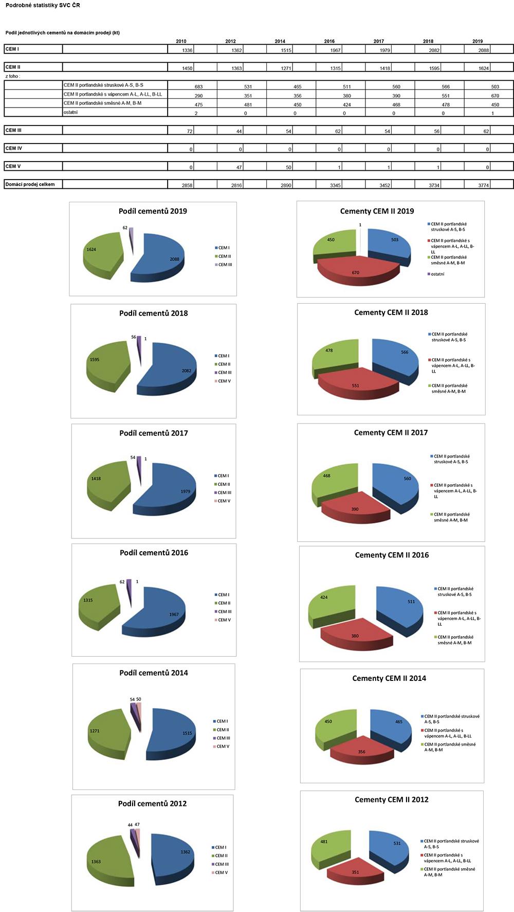 Podíl cementů na domácím prodeji 2008 – 2019