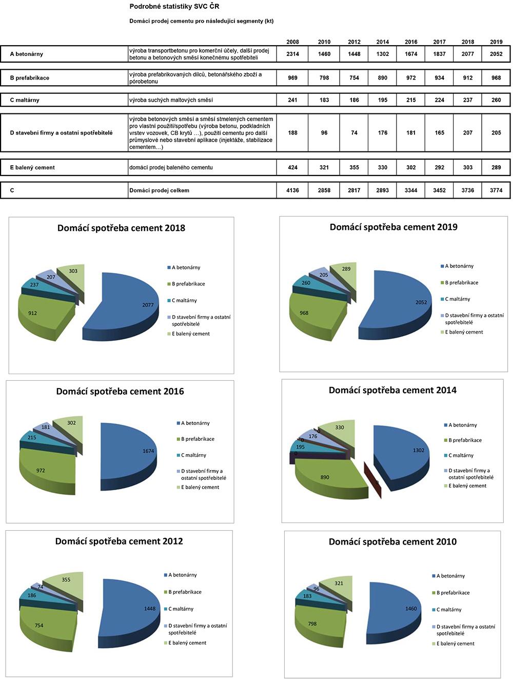 Struktura domácího prodeje 2008 – 2019