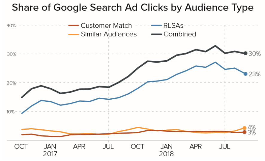 Analýza: Publika ve vyhledávání